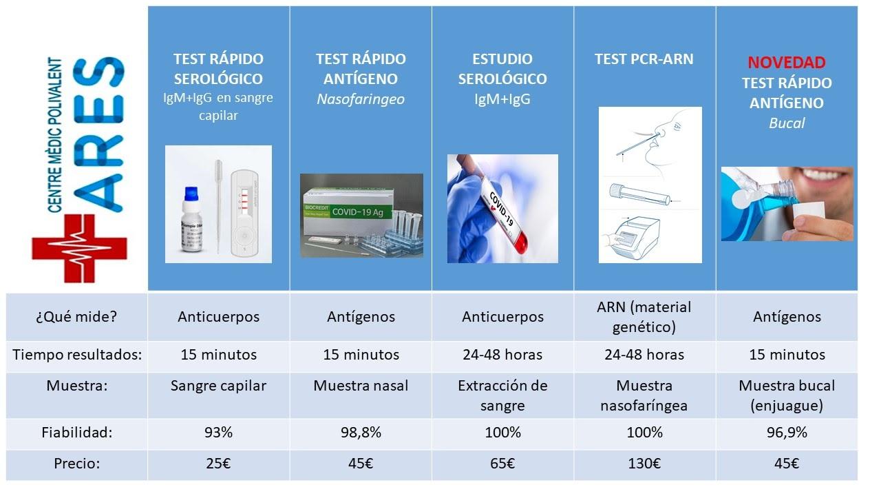 Precios test covid corona virus prueba