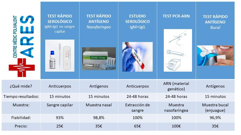 Test corona virus pcr covid19 rapido 15 min positivo negativo resultado prueba naso faringe permiso certificado renovación